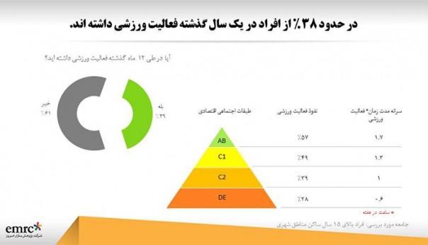 ورزش در ایران