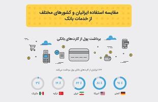 استفاده ایرانیان و کشورهای مختلف از خدمات بانک